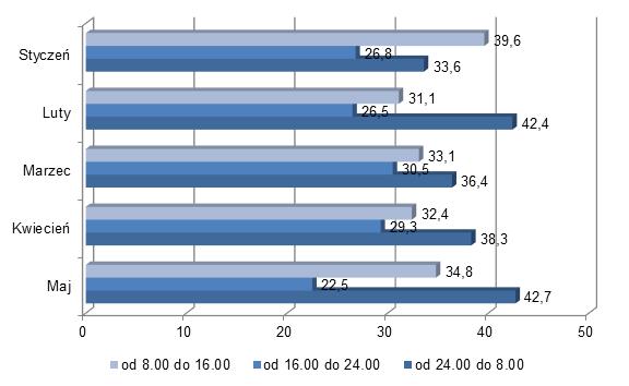 Wykres_zakupy grupowe