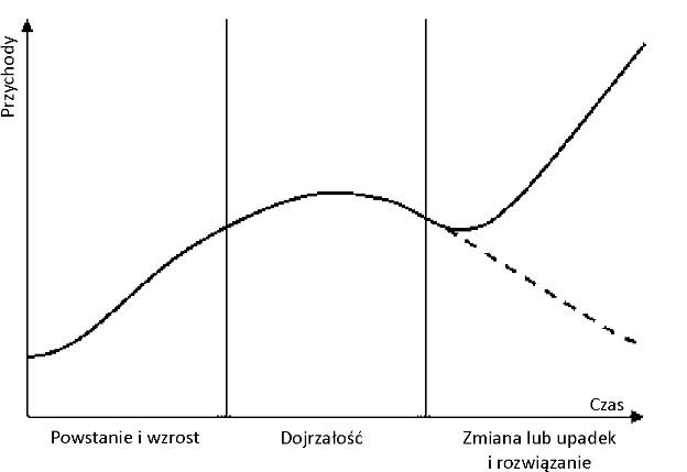 wykres rk
